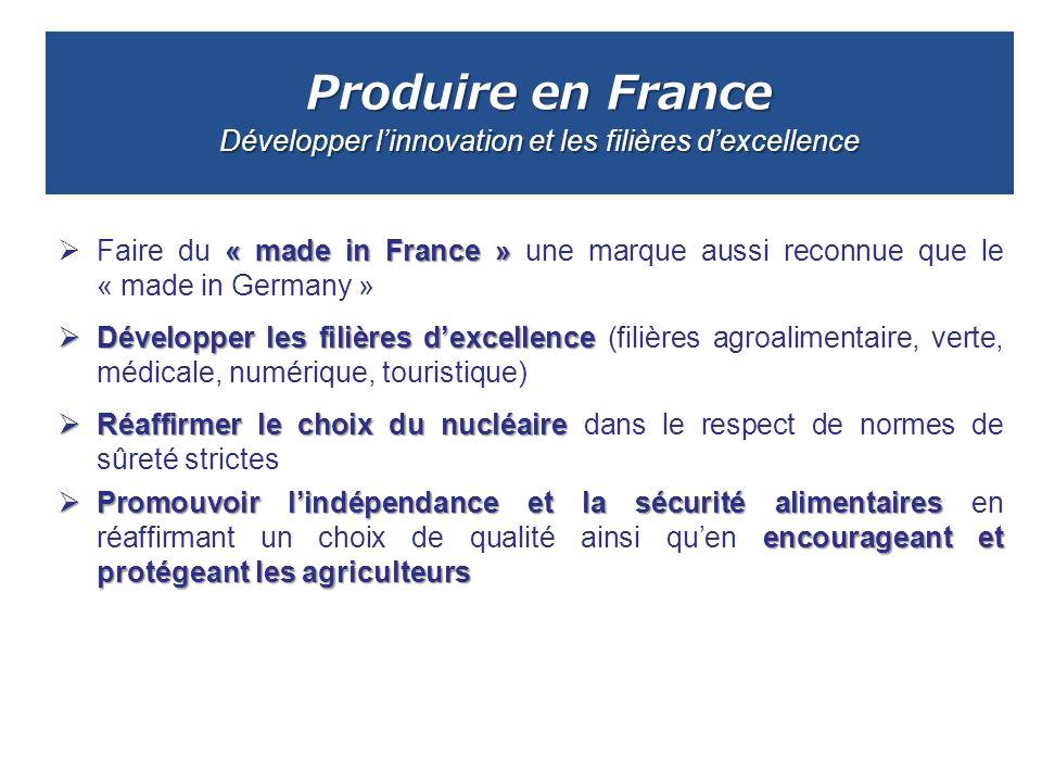 Produire en France Développer linnovation et les filières dexcellence « made in France » Faire du « made in France » une marque aussi reconnue que le
