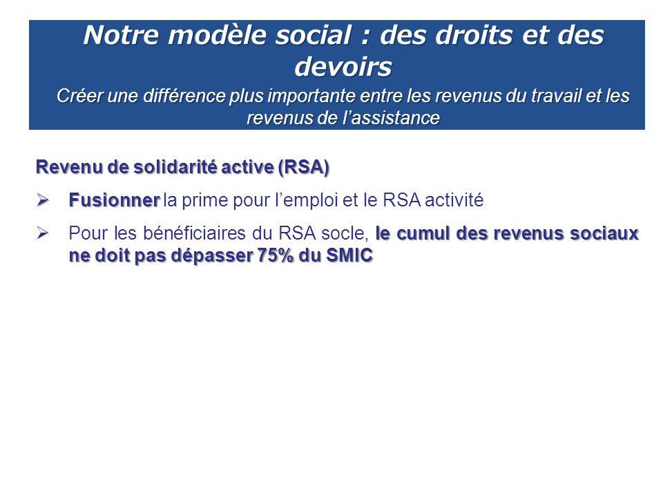 Notre modèle social : des droits et des devoirs Créer une différence plus importante entre les revenus du travail et les revenus de lassistance Revenu