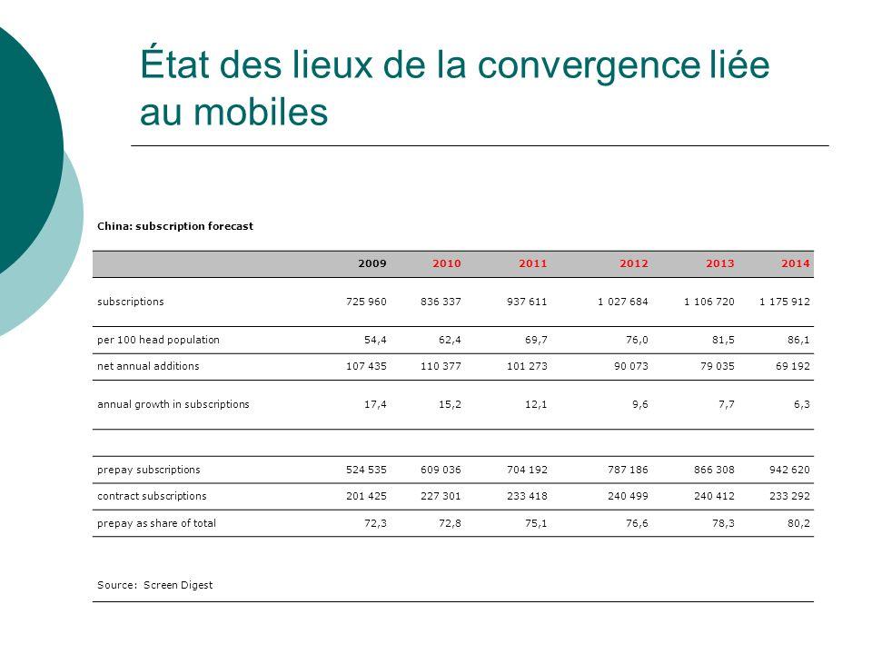 État des lieux de la convergence liée au mobiles China: subscription forecast 200920102011201220132014 subscriptions725 960836 337937 6111 027 6841 10