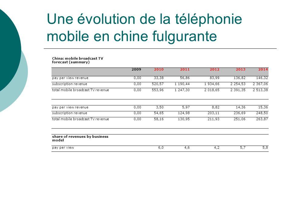 Une évolution de la téléphonie mobile en chine fulgurante China: mobile broadcast TV forecast (summary) 200920102011201220132014 pay per view revenue0