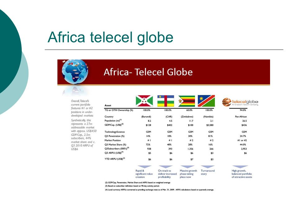 Africa telecel globe