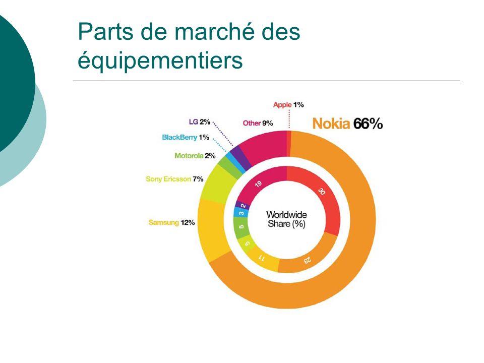 Parts de marché des équipementiers