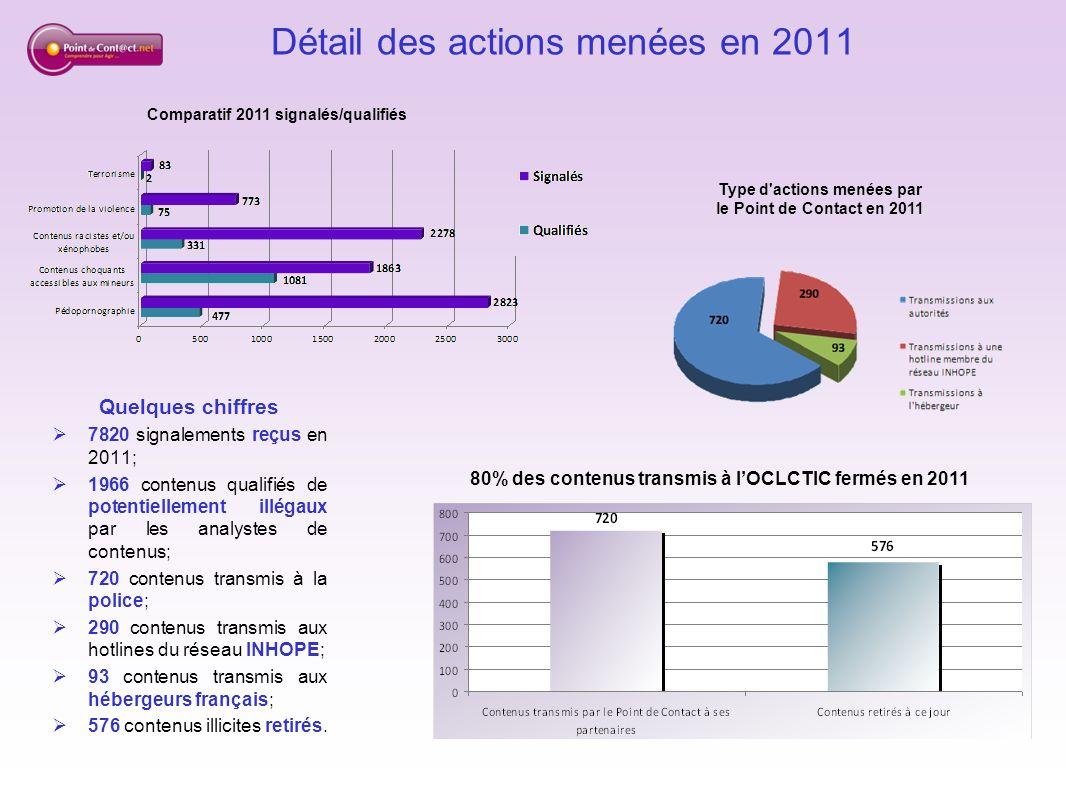 90% des contenus pédopornographiques transmis par la hotline française à ses partenaires du réseau INHOPE retirés en 2011 Détail du retrait de la pédopornographie par pays Quelques chiffres 86 contenus de pornographie enfantine transmis par la hotline aux hébergeurs français et retirés en 2011, soit 100%; 260 contenus de pornographie enfantine transmis par la hotline française à ses partenaires du réseau INHOPE dont 225 retirés en 2011, soit près de 90%; Au sein de lUE, 100% des contenus transmis aux hotlines allemandes, britannique et tchèque ont été retirés; Hors UE, 100% des contenus transmis aux hotlines russe et sud-coréenne, et 90% des contenus transmis à la hotline américaine ont été retirés.