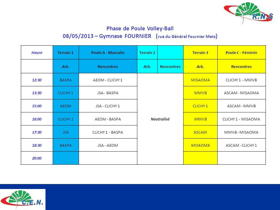 Phase de Poule Volley-Ball 08/05/2013 – Gymnase FOURNIER ( rue du Général Fournier Metz ) HeureTerrain 1Poule A - MasculinTerrain 2 Terrain 3Poule C -