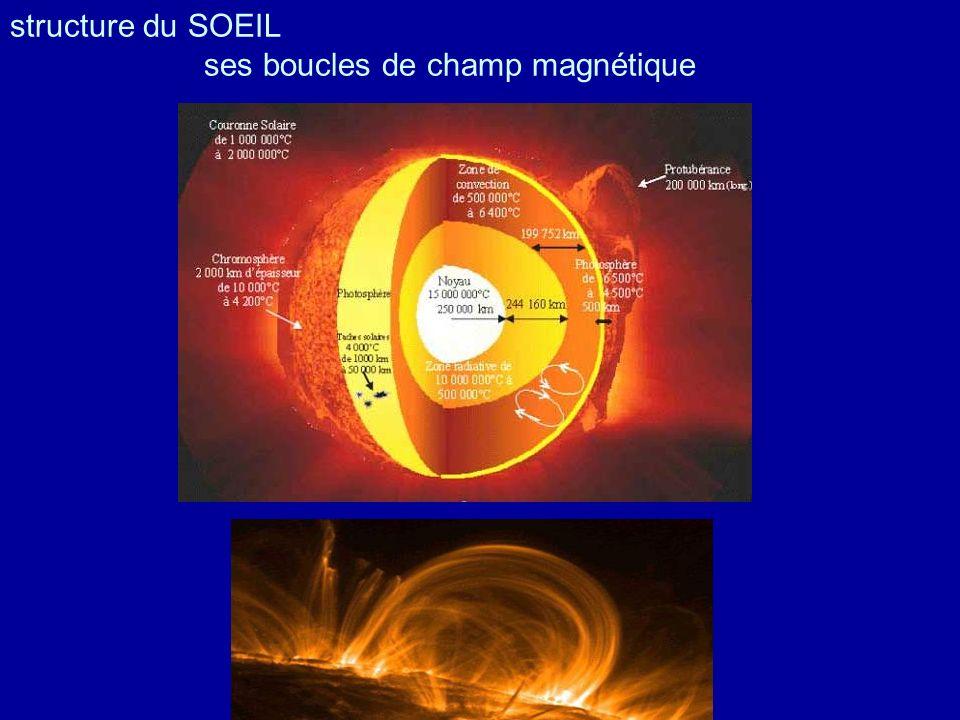 structure du SOEIL ses boucles de champ magnétique