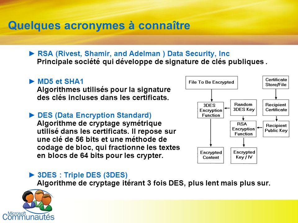 11 Titre2 Titre2 Titre2 Titre2 Titre2 Titre2 Titre2 Quelques acronymes à connaître RSA (Rivest, Shamir, and Adelman ) Data Security, Inc Principale so