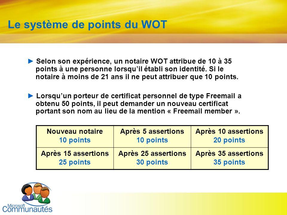 32 Titre2 Titre2 Titre2 Titre2 Titre2 Titre2 Titre2 Le système de points du WOT Selon son expérience, un notaire WOT attribue de 10 à 35 points à une