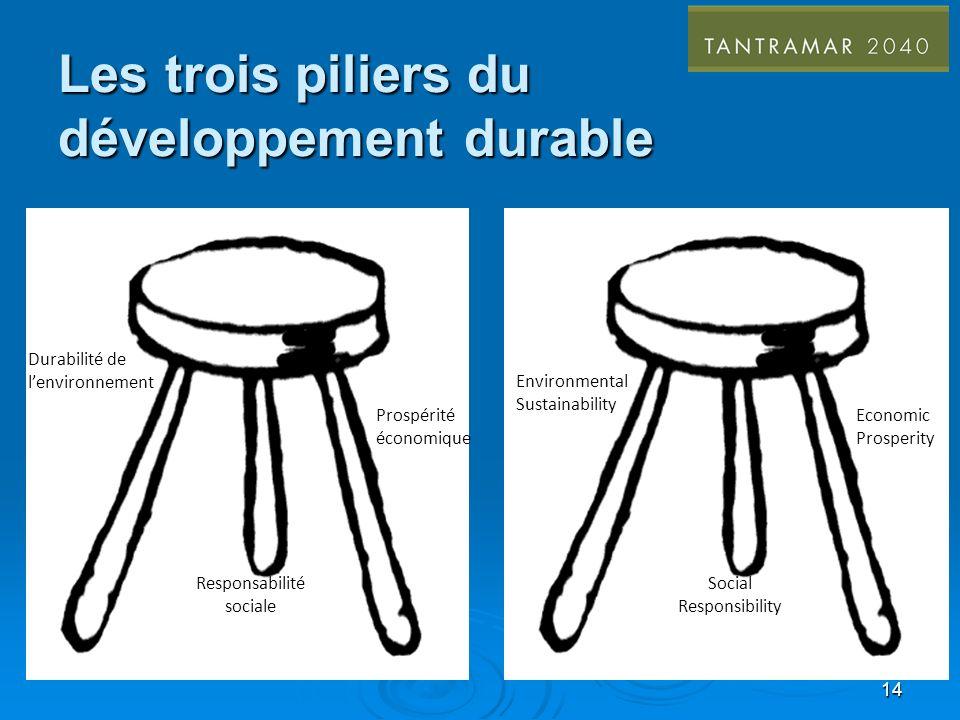 Les trois piliers du développement durable Responsabilité sociale Durabilité de lenvironnement Prospérité économique 14 Social Responsibility Environmental Sustainability Economic Prosperity