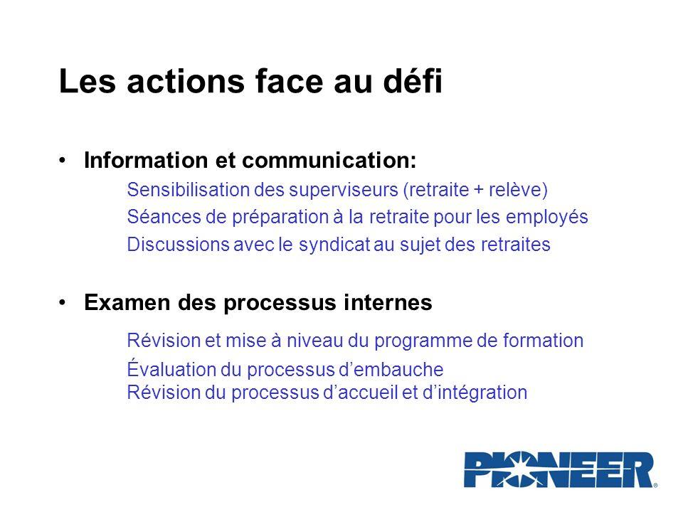 Les actions face au défi Information et communication: Sensibilisation des superviseurs (retraite + relève) Séances de préparation à la retraite pour