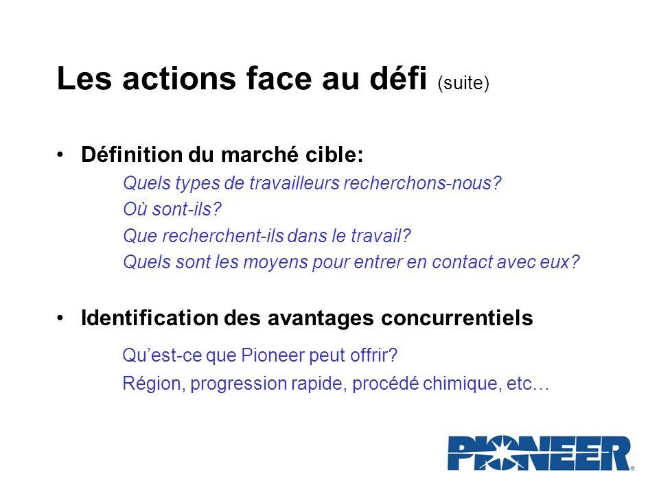 Les actions face au défi (suite) Définition du marché cible: Quels types de travailleurs recherchons-nous? Où sont-ils? Que recherchent-ils dans le tr
