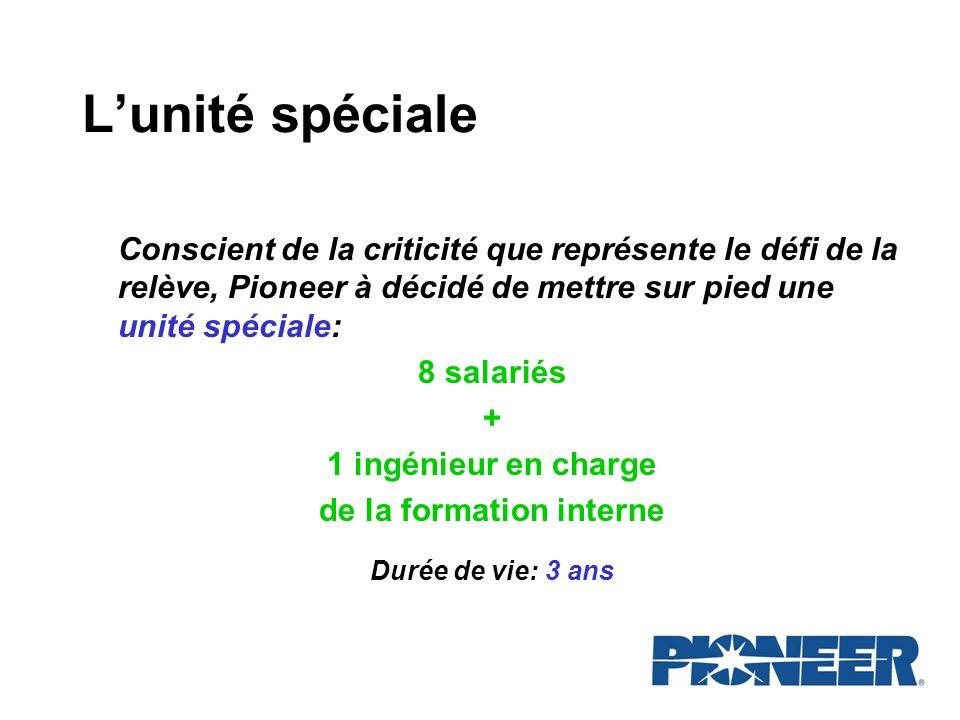 Lunité spéciale Conscient de la criticité que représente le défi de la relève, Pioneer à décidé de mettre sur pied une unité spéciale: 8 salariés + 1