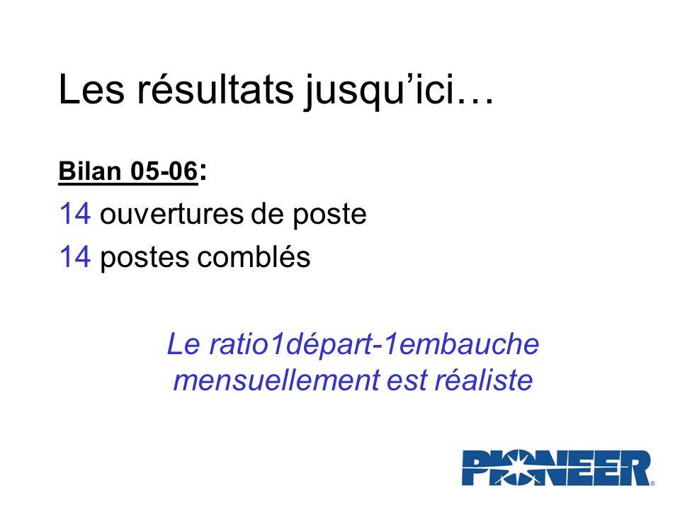 Les résultats jusquici… Bilan 05-06 : 14 ouvertures de poste 14 postes comblés Le ratio1départ-1embauche mensuellement est réaliste