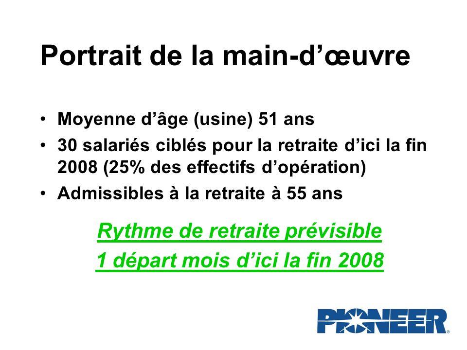Portrait de la main-dœuvre Moyenne dâge (usine) 51 ans 30 salariés ciblés pour la retraite dici la fin 2008 (25% des effectifs dopération) Admissibles