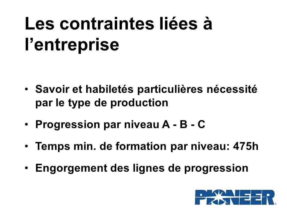 Les contraintes liées à lentreprise Savoir et habiletés particulières nécessité par le type de production Progression par niveau A - B - C Temps min.