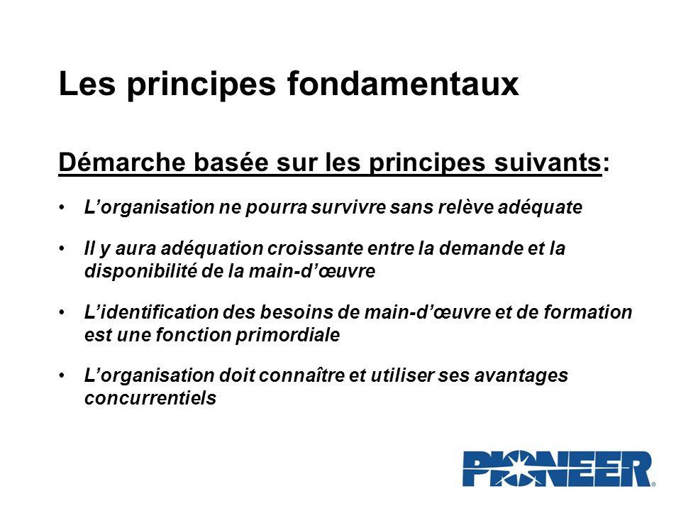 Les principes fondamentaux Démarche basée sur les principes suivants: Lorganisation ne pourra survivre sans relève adéquate Il y aura adéquation crois