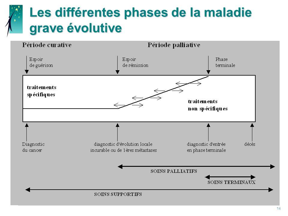 14 Les différentes phases de la maladie grave évolutive
