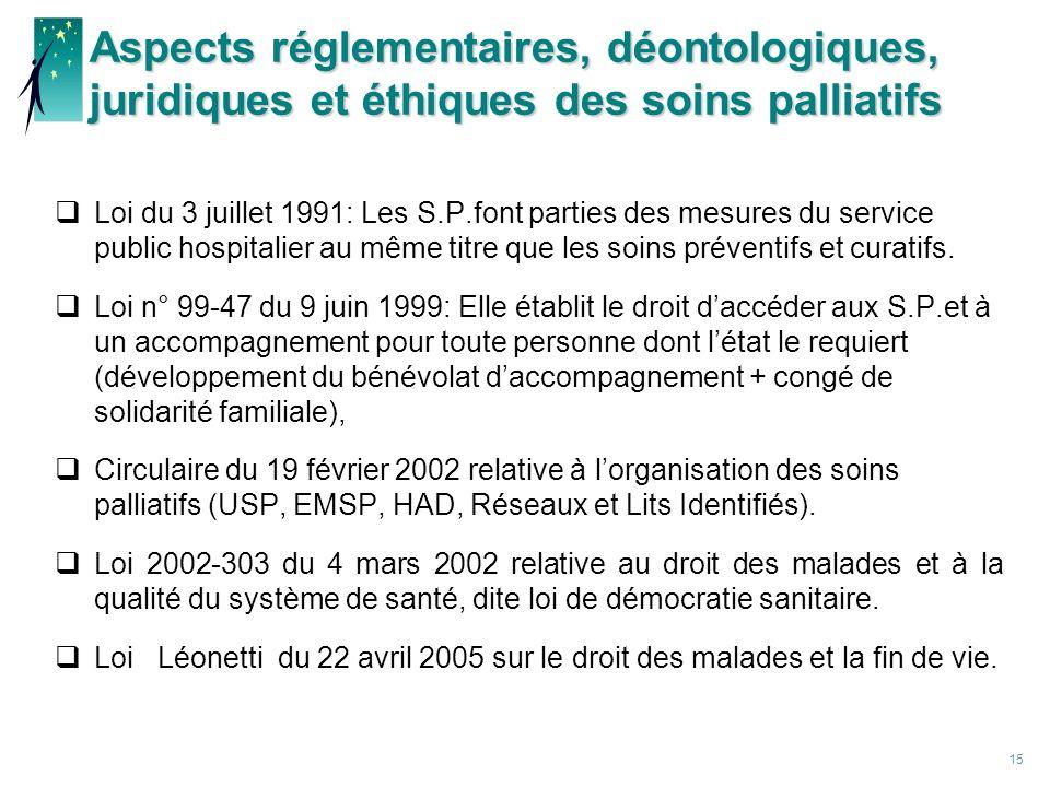 15 Aspects réglementaires, déontologiques, juridiques et éthiques des soins palliatifs Loi du 3 juillet 1991: Les S.P.font parties des mesures du service public hospitalier au même titre que les soins préventifs et curatifs.