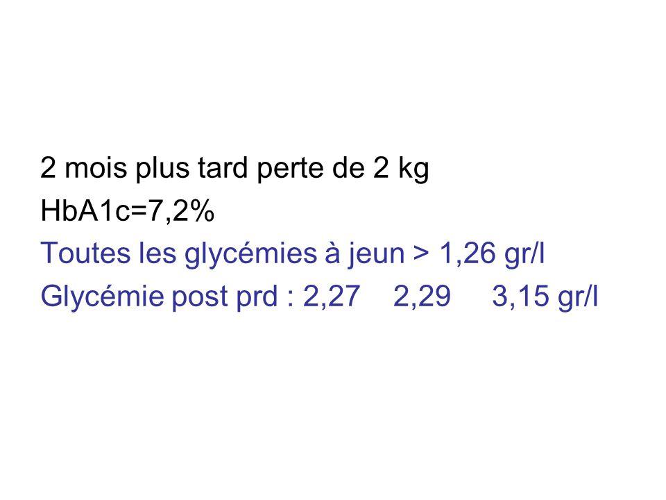 2 mois plus tard perte de 2 kg HbA1c=7,2% Toutes les glycémies à jeun > 1,26 gr/l Glycémie post prd : 2,27 2,29 3,15 gr/l