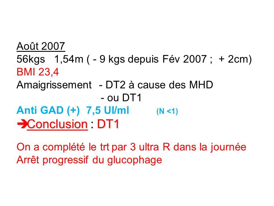 Août 2007 56kgs 1,54m ( - 9 kgs depuis Fév 2007 ; + 2cm) BMI 23,4 Amaigrissement - DT2 à cause des MHD - ou DT1 Anti GAD (+) 7,5 UI/ml (N <1) Conclusi