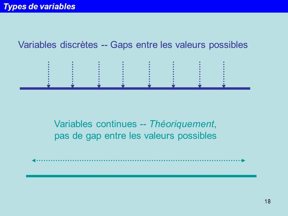 18 Variables discrètes -- Gaps entre les valeurs possibles Variables continues -- Théoriquement, pas de gap entre les valeurs possibles Types de varia