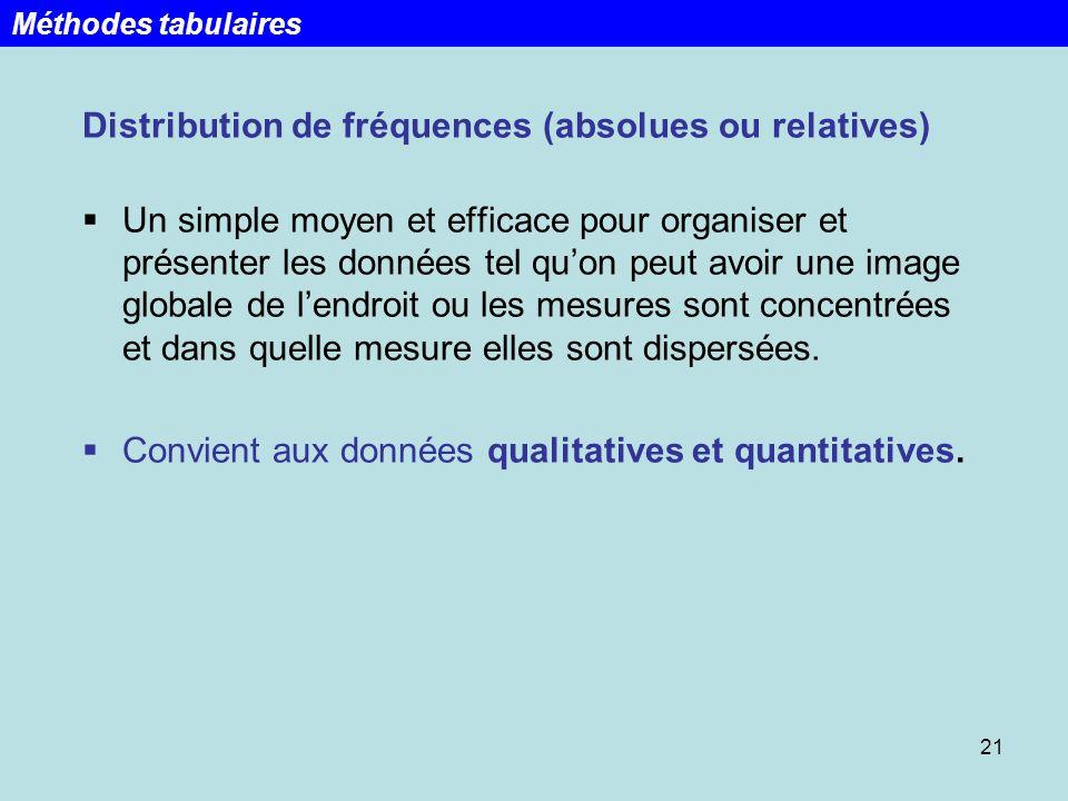 21 Distribution de fréquences (absolues ou relatives) Un simple moyen et efficace pour organiser et présenter les données tel quon peut avoir une imag