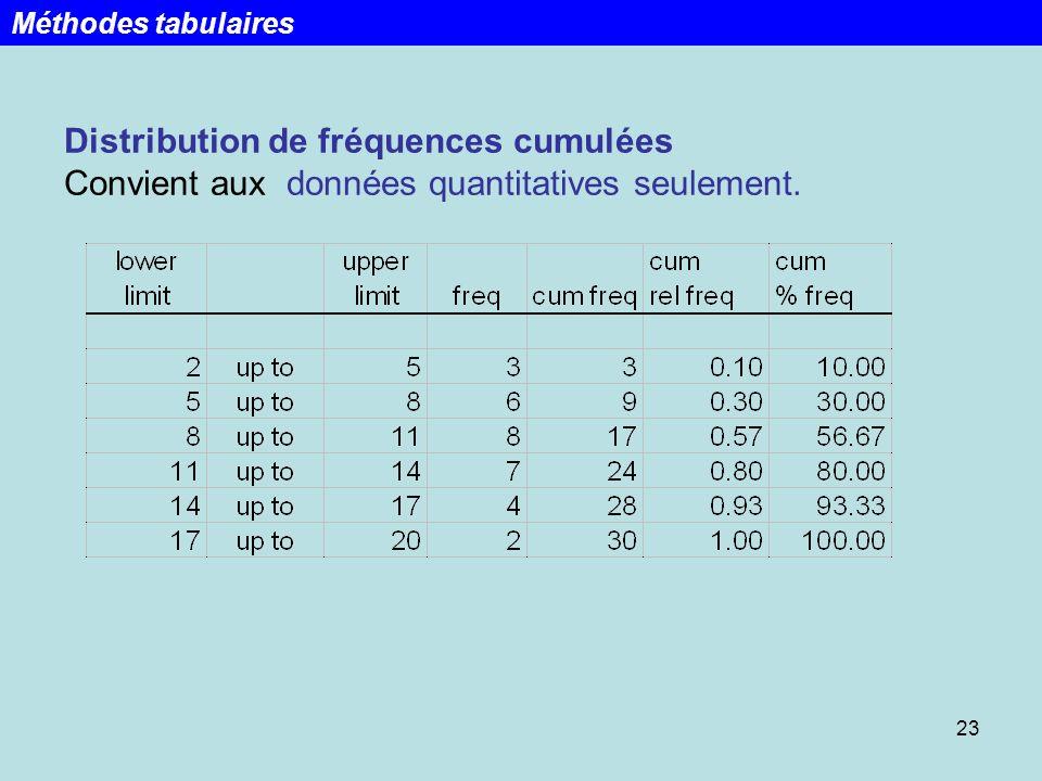 23 Distribution de fréquences cumulées Convient aux données quantitatives seulement. Méthodes tabulaires