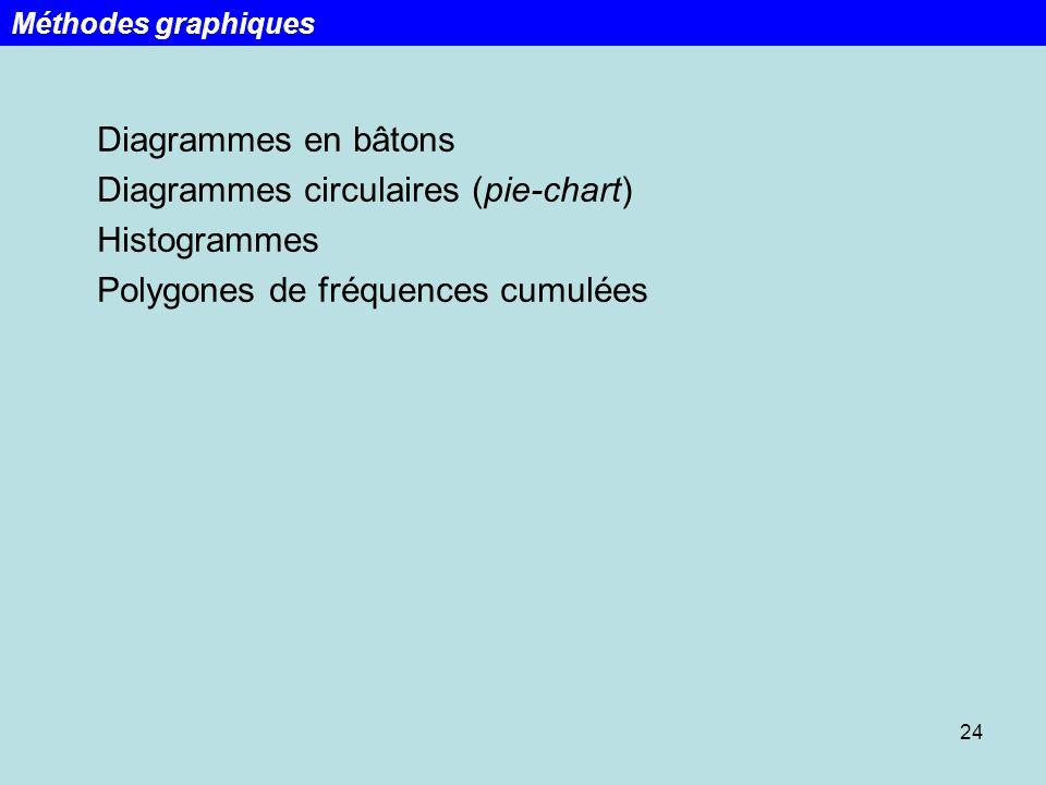 24 Diagrammes en bâtons Diagrammes circulaires (pie-chart) Histogrammes Polygones de fréquences cumulées Méthodes graphiques