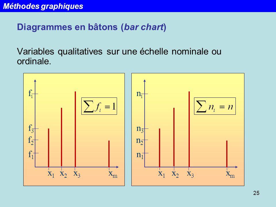 25 Diagrammes en bâtons (bar chart) Variables qualitatives sur une échelle nominale ou ordinale. x1x1 x2x2 x3x3 xmxm f1f1 f2f2 f3f3 fifi x1x1 x2x2 x3x