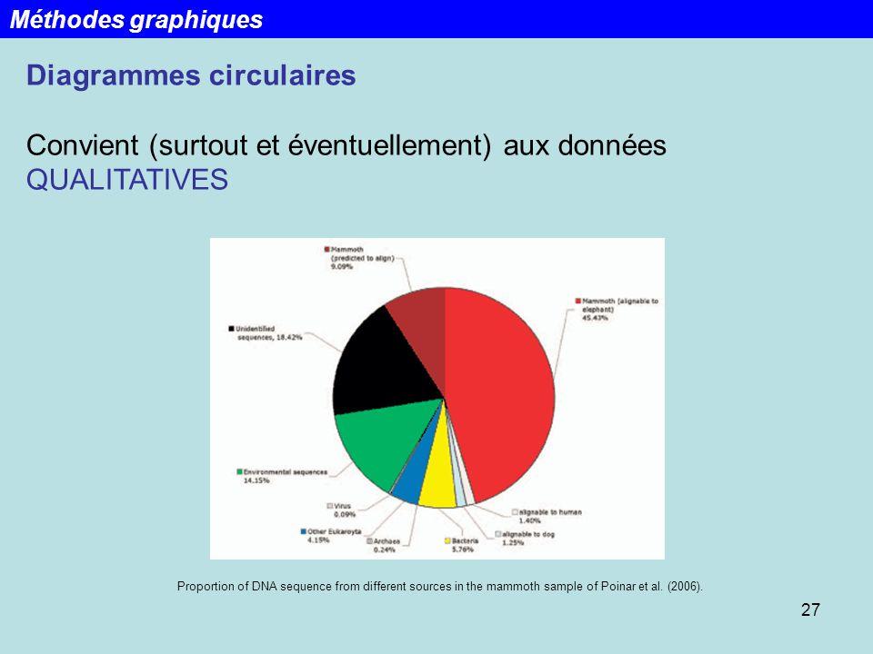 27 Diagrammes circulaires Convient (surtout et éventuellement) aux données QUALITATIVES Méthodes graphiques Proportion of DNA sequence from different