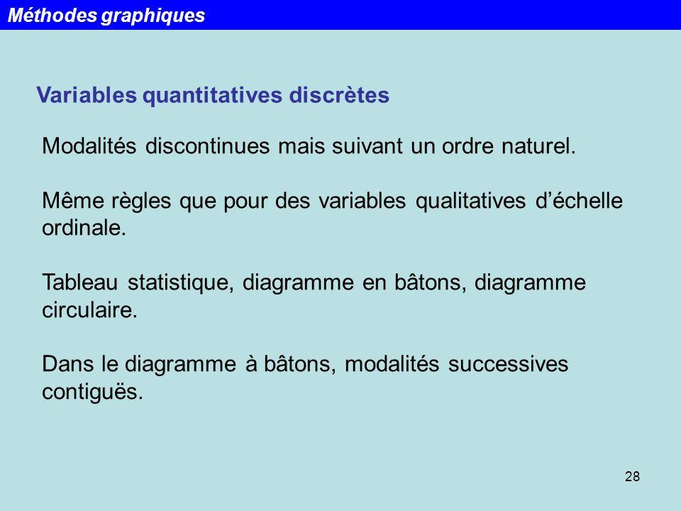 28 Variables quantitatives discrètes Modalités discontinues mais suivant un ordre naturel. Même règles que pour des variables qualitatives déchelle or