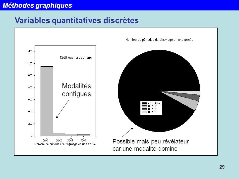 29 Variables quantitatives discrètes Modalités contigües Possible mais peu révélateur car une modalité domine X=1X=2X=3X=4 Méthodes graphiques