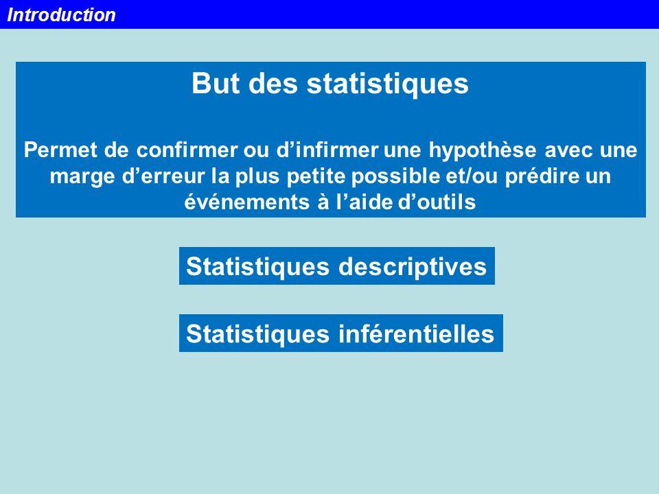But des statistiques Permet de confirmer ou dinfirmer une hypothèse avec une marge derreur la plus petite possible et/ou prédire un événements à laide