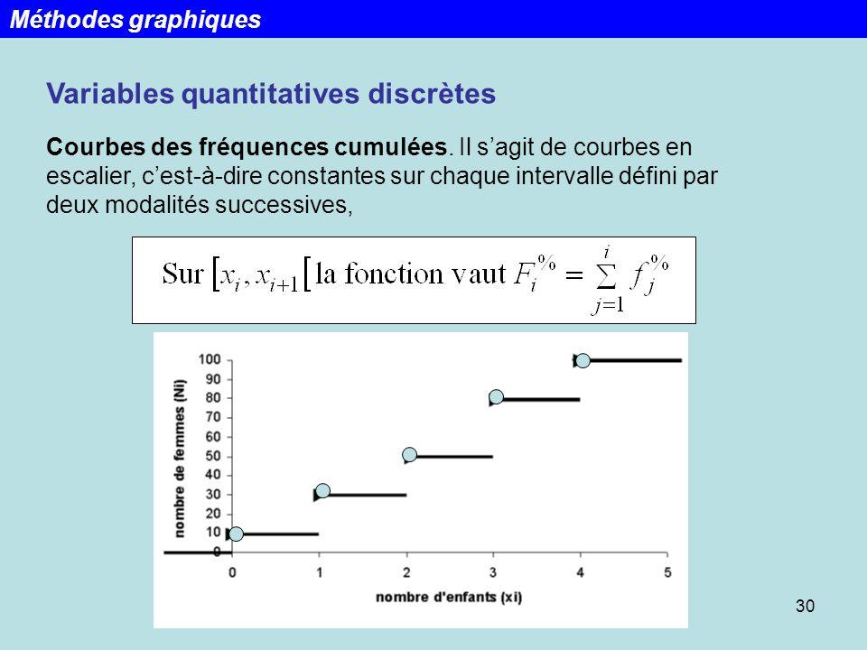 30 Variables quantitatives discrètes Courbes des fréquences cumulées. Il sagit de courbes en escalier, cest-à-dire constantes sur chaque intervalle dé