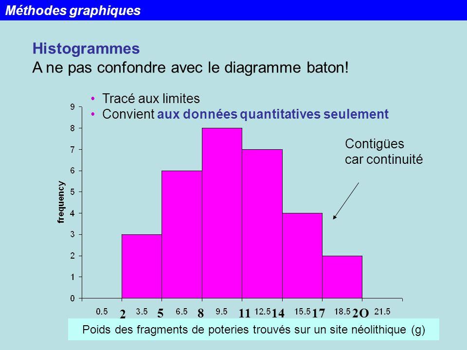 31 Tracé aux limites Convient aux données quantitatives seulement Histogrammes A ne pas confondre avec le diagramme baton! 2 581114172O Contigües car