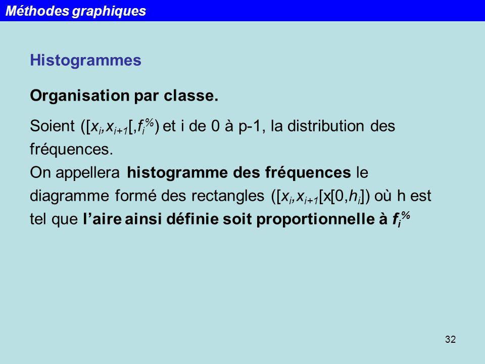 32 Histogrammes Organisation par classe. Soient ([x i,x i+1 [,f i % ) et i de 0 à p-1, la distribution des fréquences. On appellera histogramme des fr