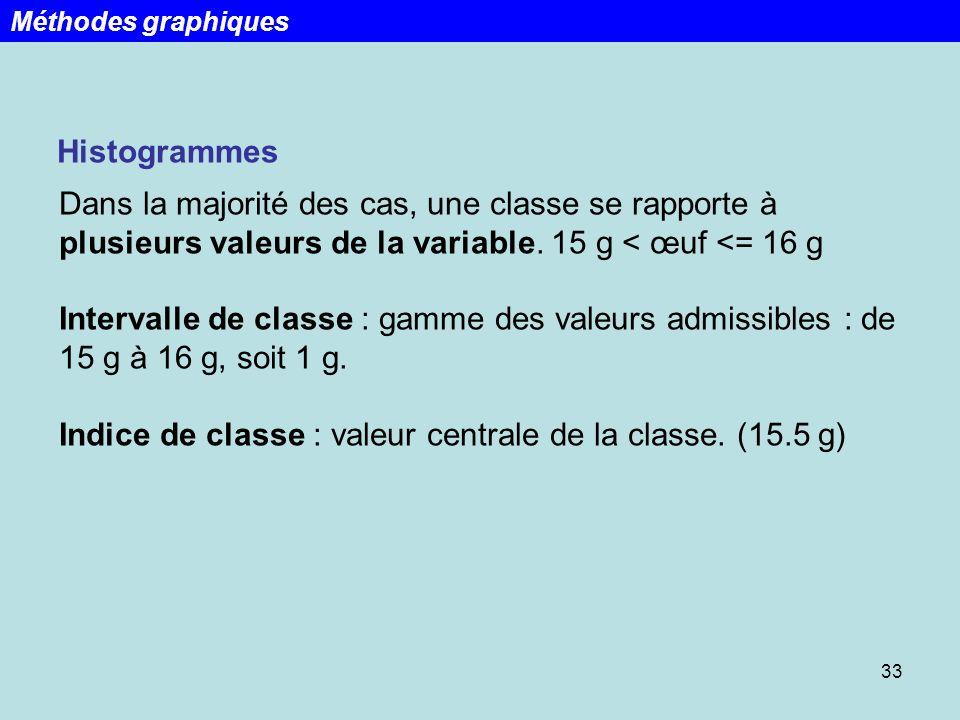 33 Histogrammes Dans la majorité des cas, une classe se rapporte à plusieurs valeurs de la variable. 15 g < œuf <= 16 g Intervalle de classe : gamme d