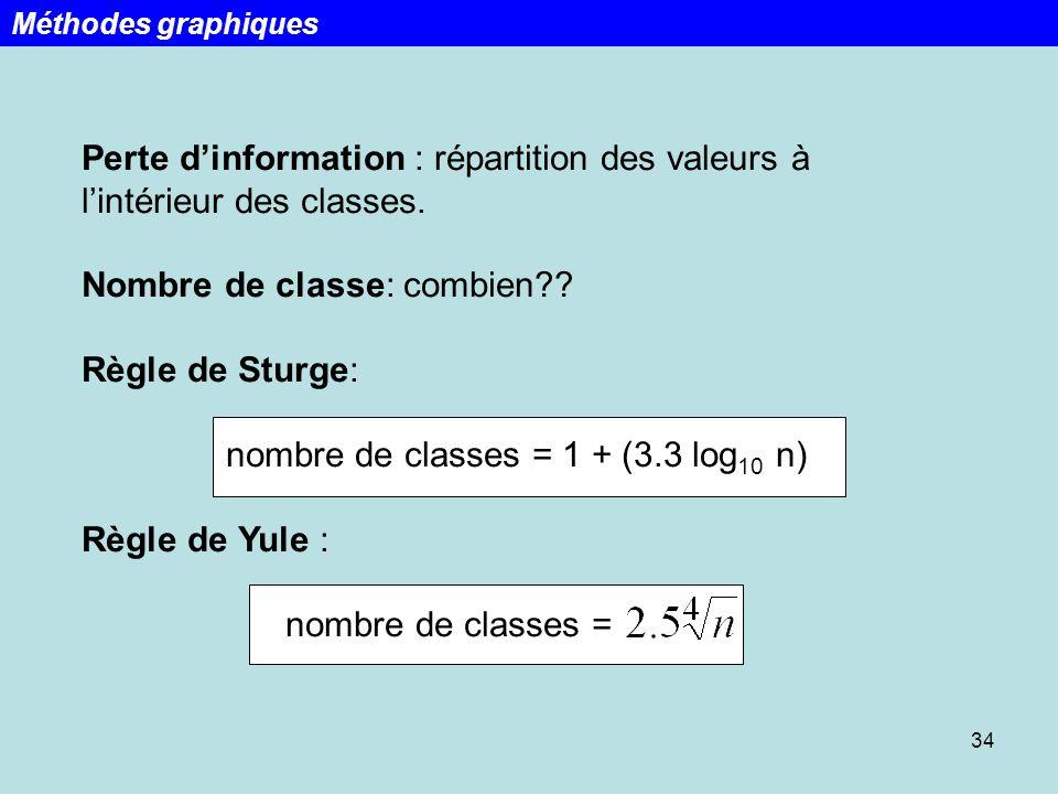 34 Méthodes graphiques Perte dinformation : répartition des valeurs à lintérieur des classes. Nombre de classe: combien?? Règle de Sturge: nombre de c
