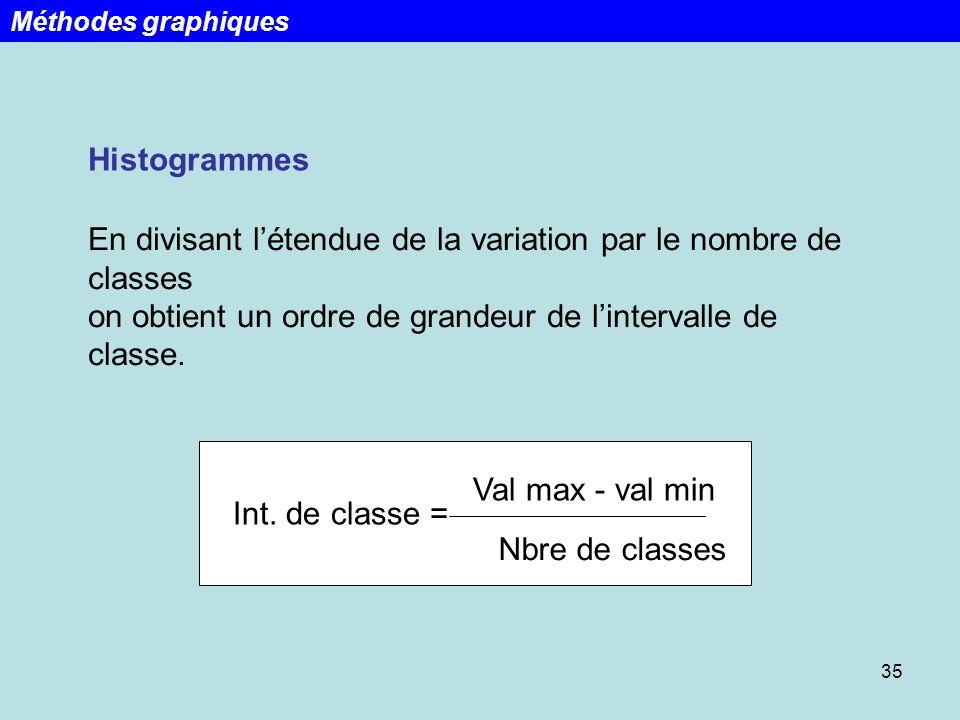 35 Histogrammes En divisant létendue de la variation par le nombre de classes on obtient un ordre de grandeur de lintervalle de classe. Int. de classe