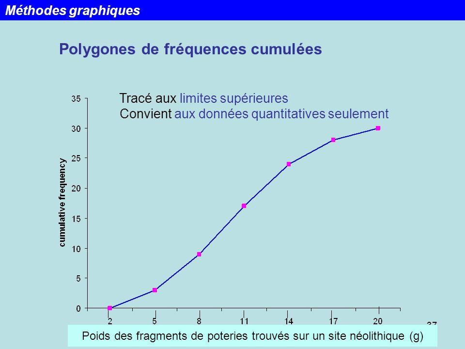 37 Tracé aux limites supérieures Convient aux données quantitatives seulement Polygones de fréquences cumulées Méthodes graphiques Poids des fragments