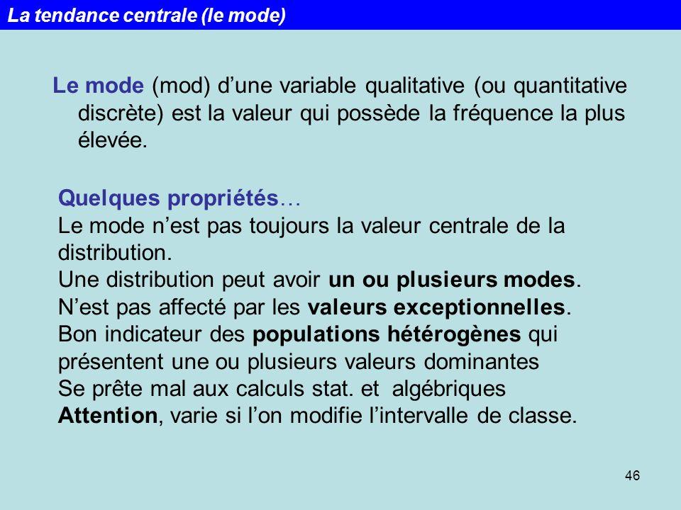 46 Le mode (mod) dune variable qualitative (ou quantitative discrète) est la valeur qui possède la fréquence la plus élevée. Quelques propriétés… Le m