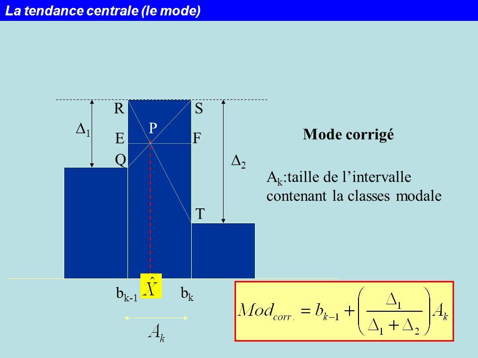 47 b k-1 bkbk 1 2 P T RS Q E F Mode corrigé A k :taille de lintervalle contenant la classes modale La tendance centrale (le mode)