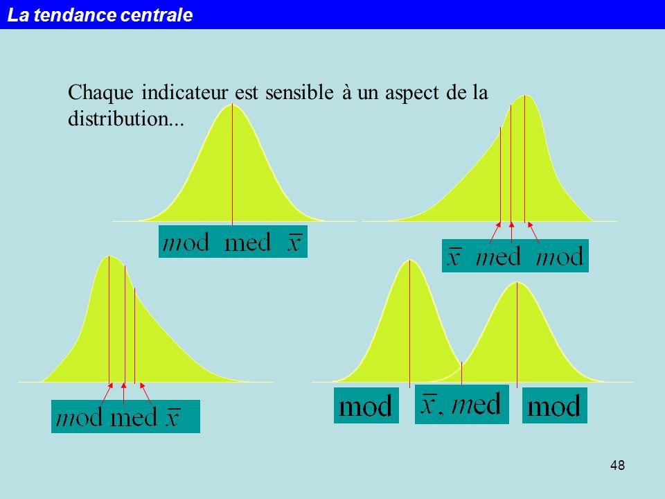 48 Chaque indicateur est sensible à un aspect de la distribution... La tendance centrale