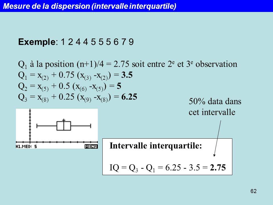 62 Exemple: 1 2 4 4 5 5 5 6 7 9 Q 1 à la position (n+1)/4 = 2.75 soit entre 2 e et 3 e observation Q 1 = x (2) + 0.75 (x (3) -x (2) ) = 3.5 Q 2 = x (5