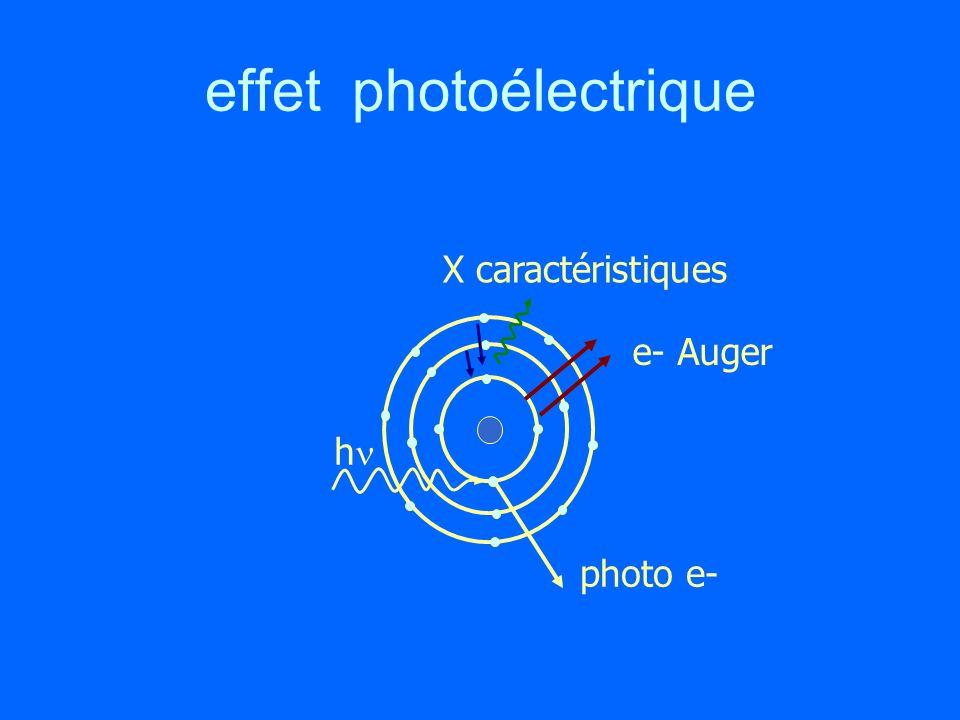 effet photoélectrique h photo e- X caractéristiques e- Auger