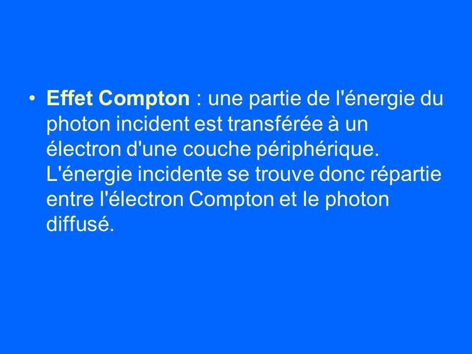 Effet Compton : une partie de l'énergie du photon incident est transférée à un électron d'une couche périphérique. L'énergie incidente se trouve donc