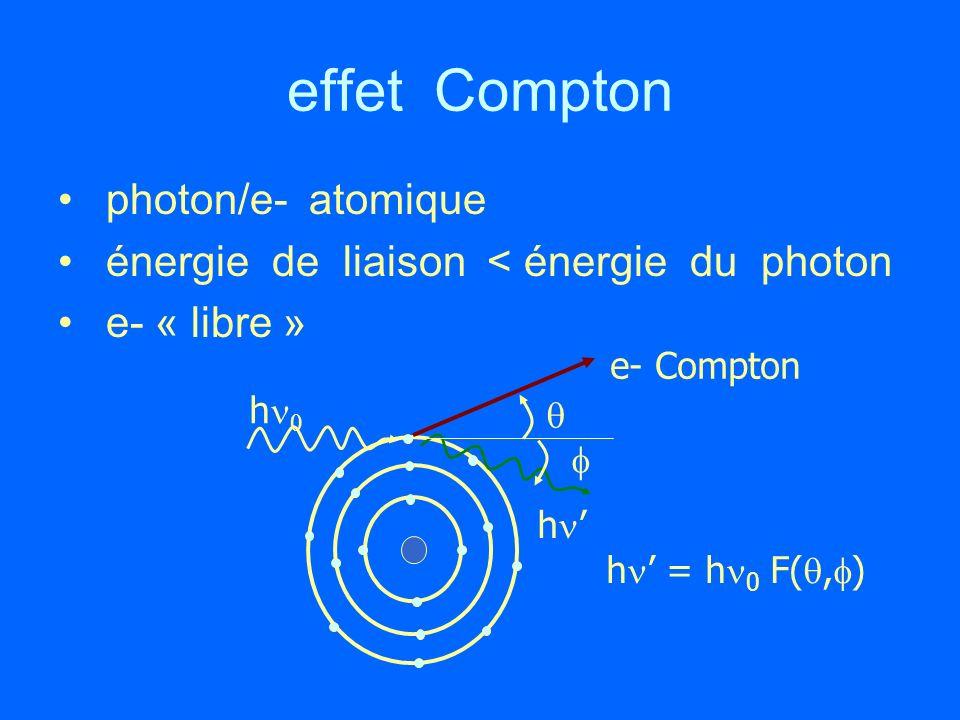 effet Compton photon/e- atomique énergie de liaison < énergie du photon e- « libre » h e- Compton h h = h 0 F(, )