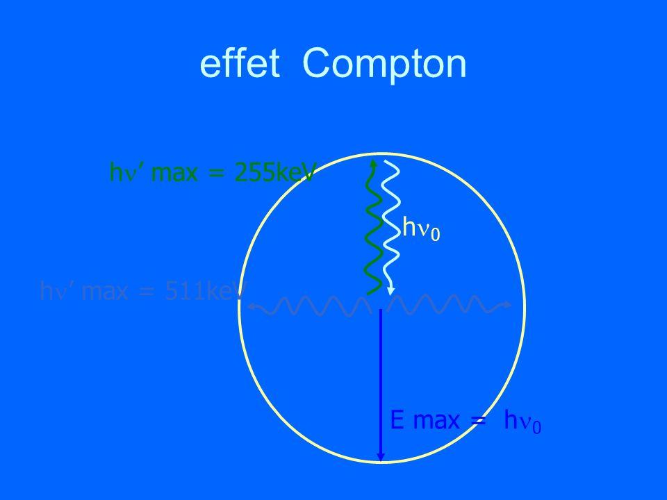 effet Compton h max = 255keV h max = 511keV h 0 E max = h 0