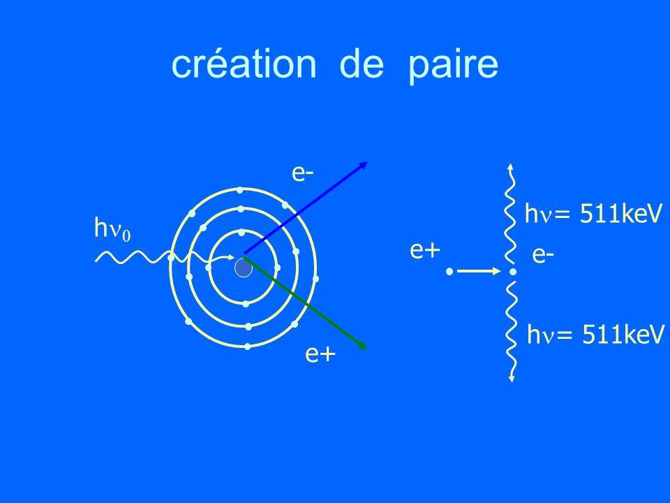 création de paire h e- e+ e- h = 511keV