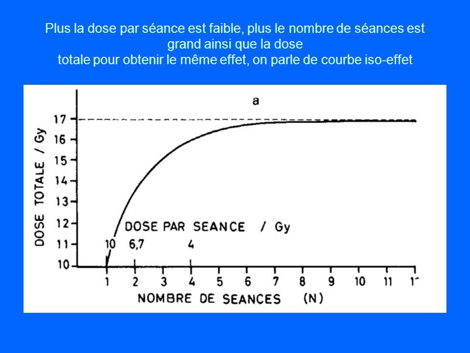 Plus la dose par séance est faible, plus le nombre de séances est grand ainsi que la dose totale pour obtenir le même effet, on parle de courbe iso-ef