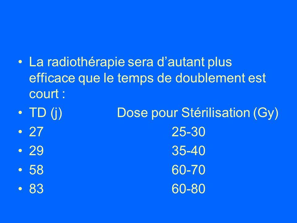 La radiothérapie sera dautant plus efficace que le temps de doublement est court : TD (j) Dose pour Stérilisation (Gy) 27 25-30 29 35-40 58 60-70 83 6